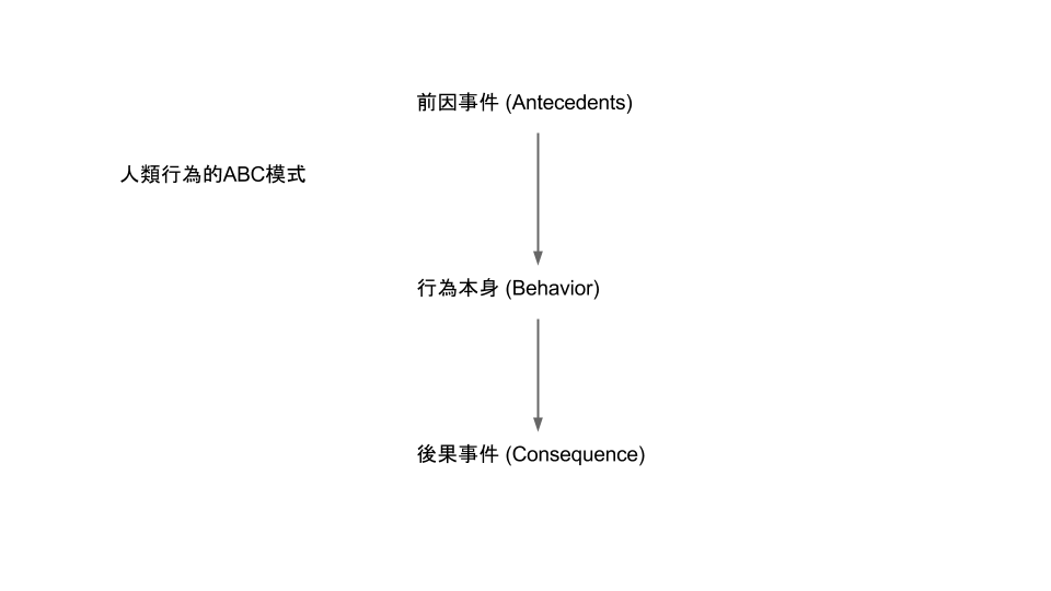 abc_behavior_model