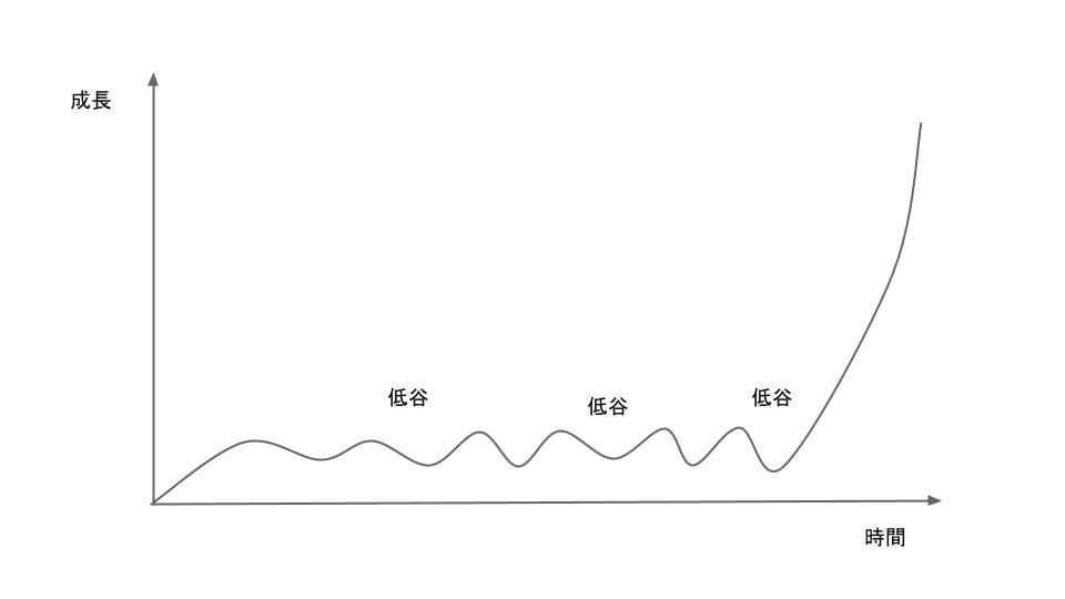 dip_curve